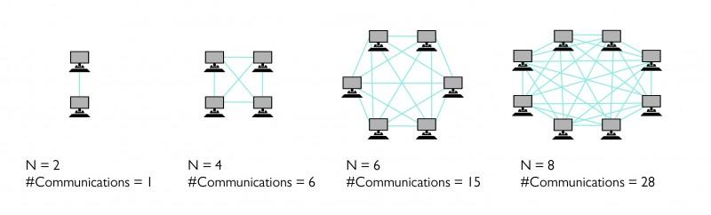 Speeding-up-communications-distributed-memory-computing-copy-800x242