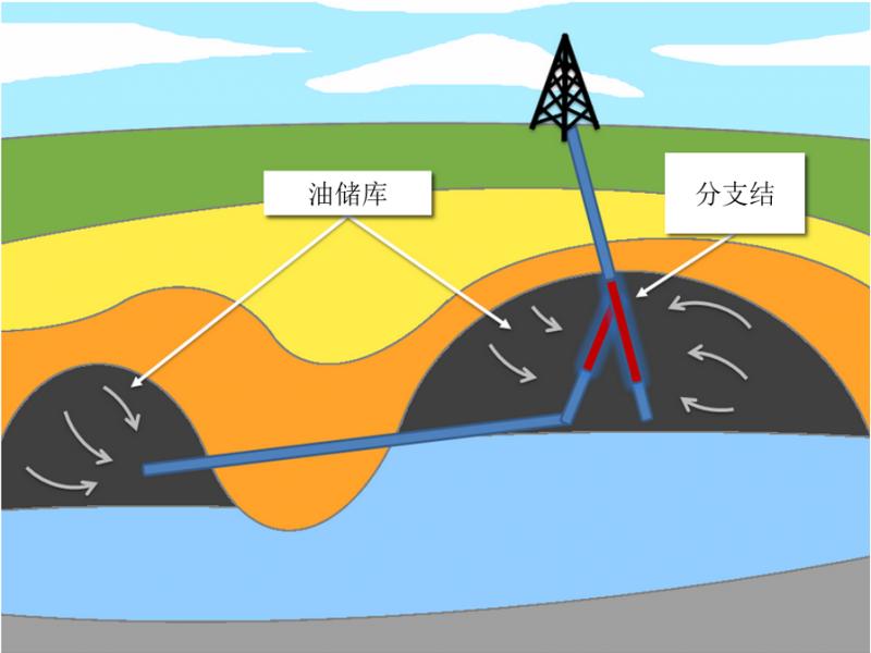 多边井钻探描绘图
