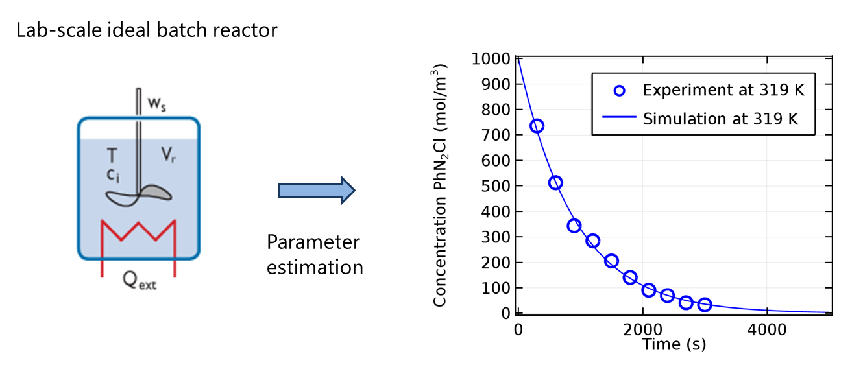 Reaction engineering lab for comsol multiphysics v3.3