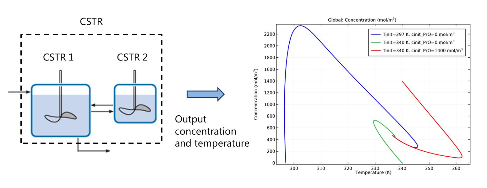 Elements Of Chemical Reaction Engineering COMSOL Models - Cstr reactor design
