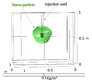 Simulation results showing retained nanoparticles in an aquifier.