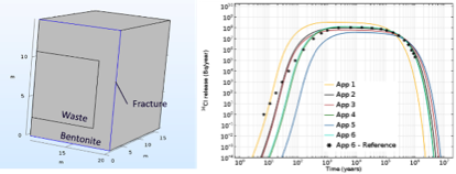 Side-by-side images showing the model geometry for a radionuclide release.