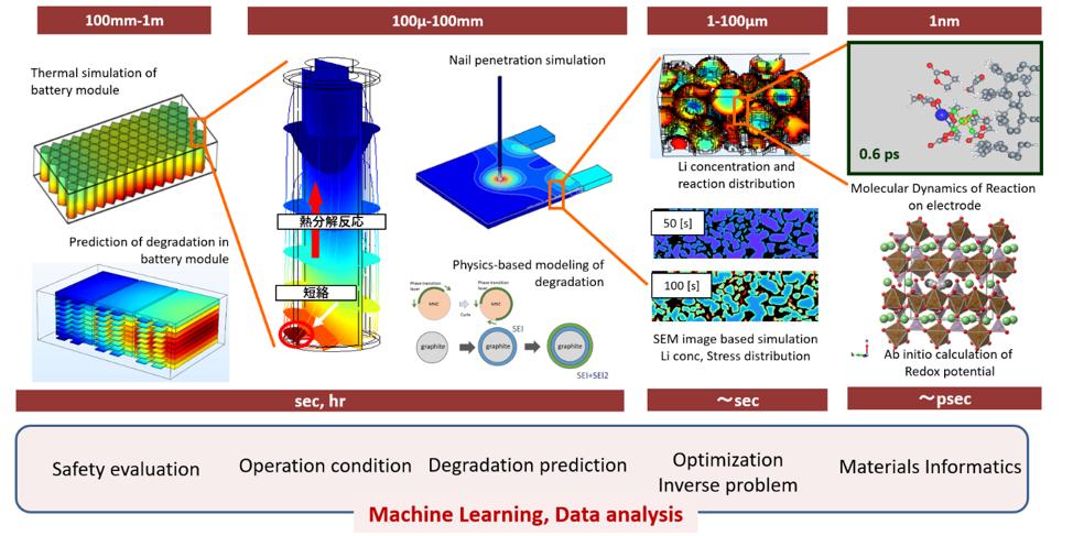 Simulation Technologies for Li-Ion Batteries