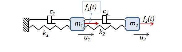 Eigenfrequency Analysis