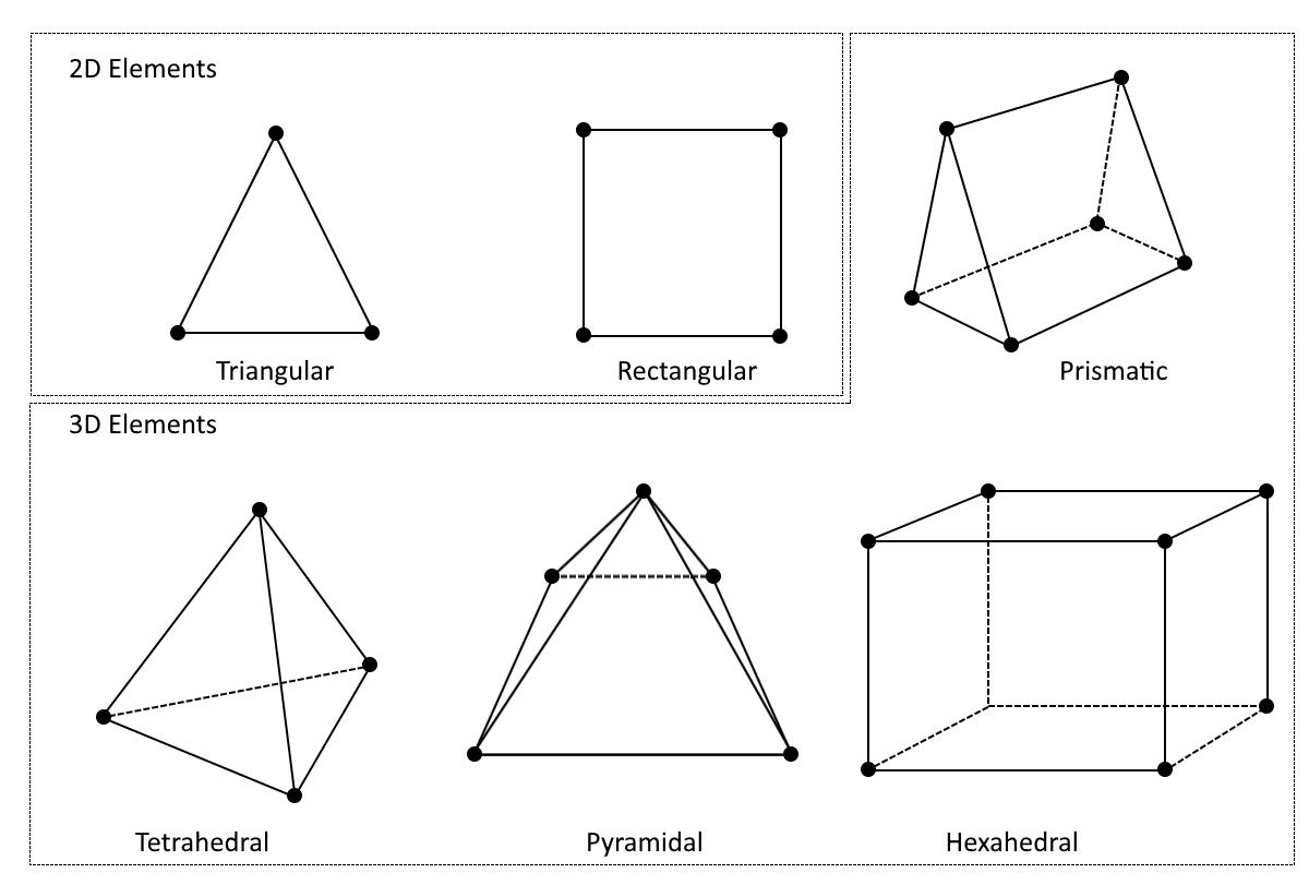 Detailed Explanation of the Finite Element Method (FEM)