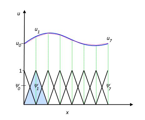 Rtu fem unit 4 ( galerkin method simply supported beam udl) youtube.