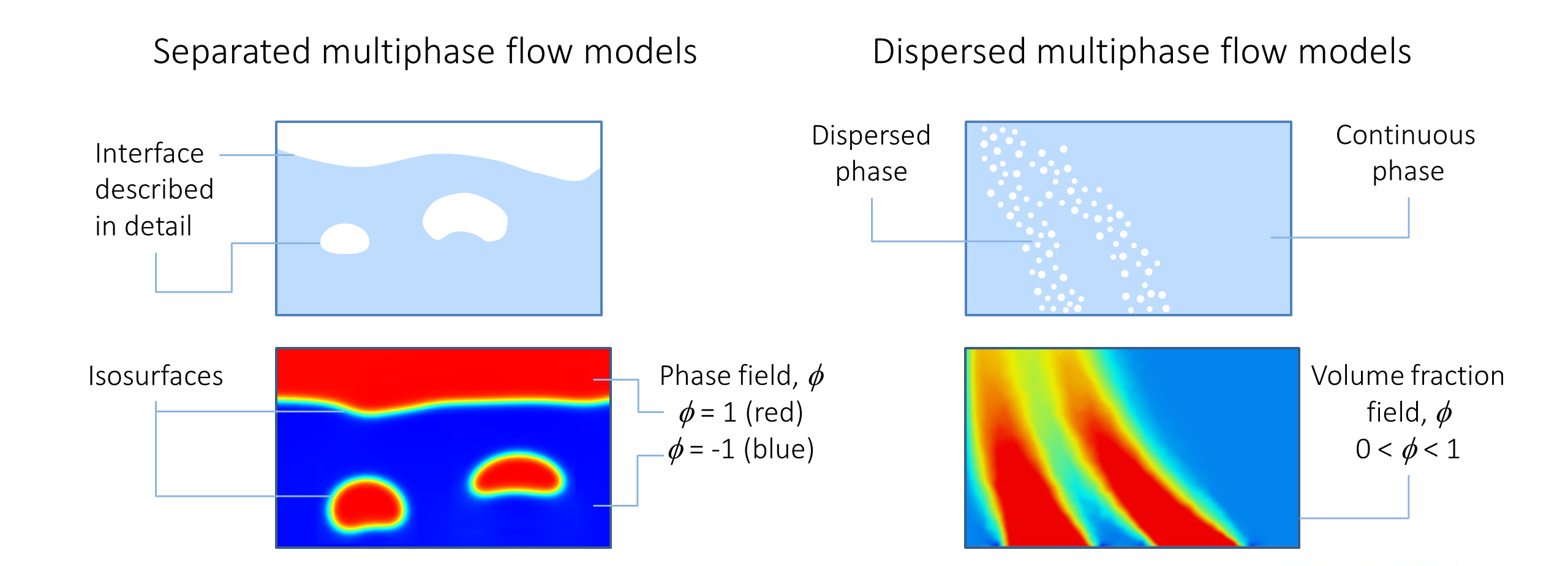 Fluid Flow: Conservation of Momentum, Mass, and Energy