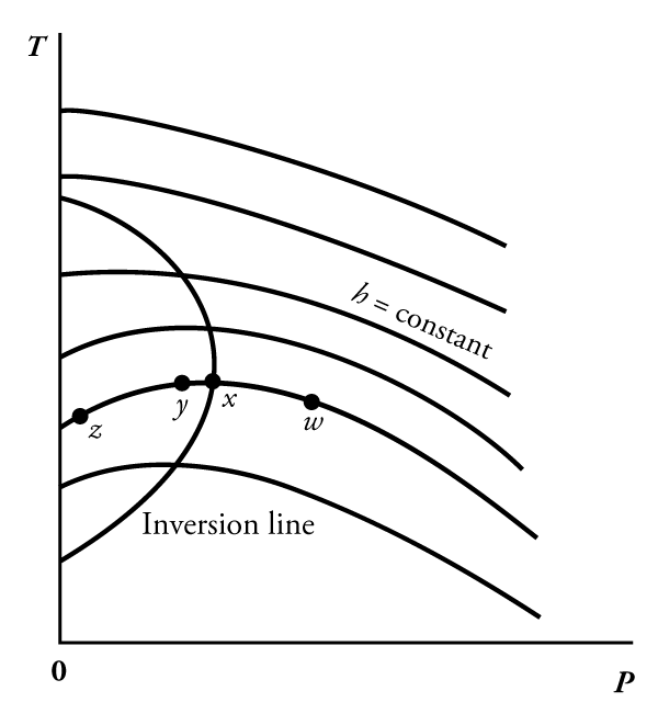 Temperature Pressure Diagram Depicting The Throttling Path.