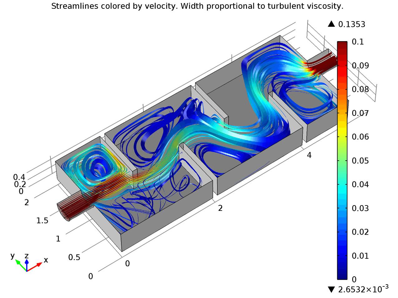 physics viscosity coursework