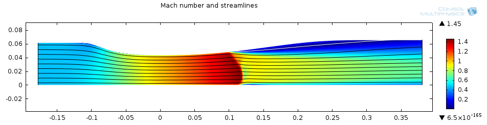 Naver stokes equation simulation dating