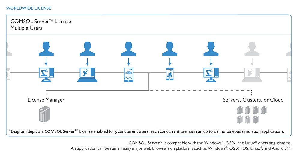 COMSOL Server Lizenz-Diagramm