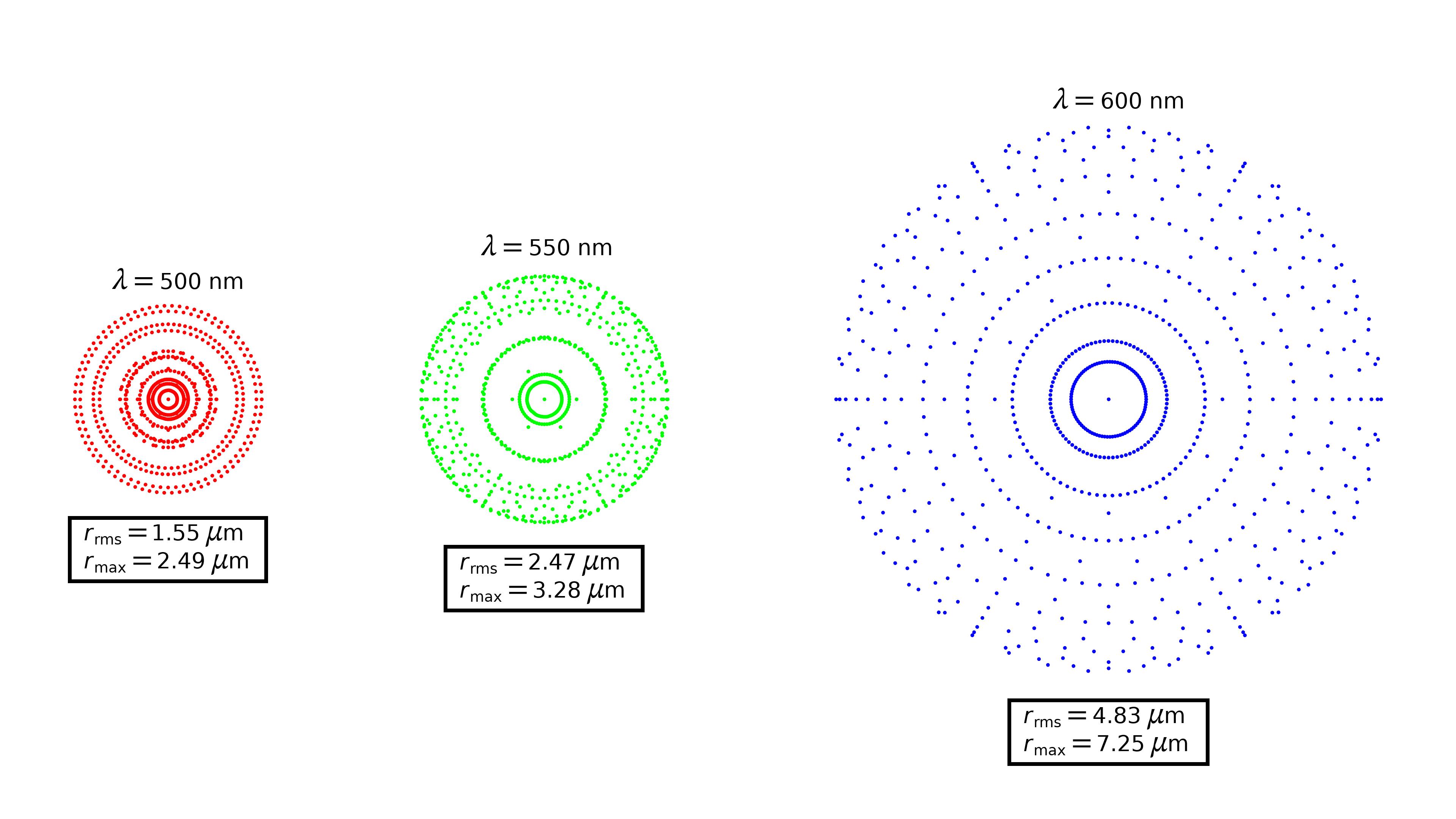 Ряд из трех точечных диаграмм для модели объектива Пецваля.