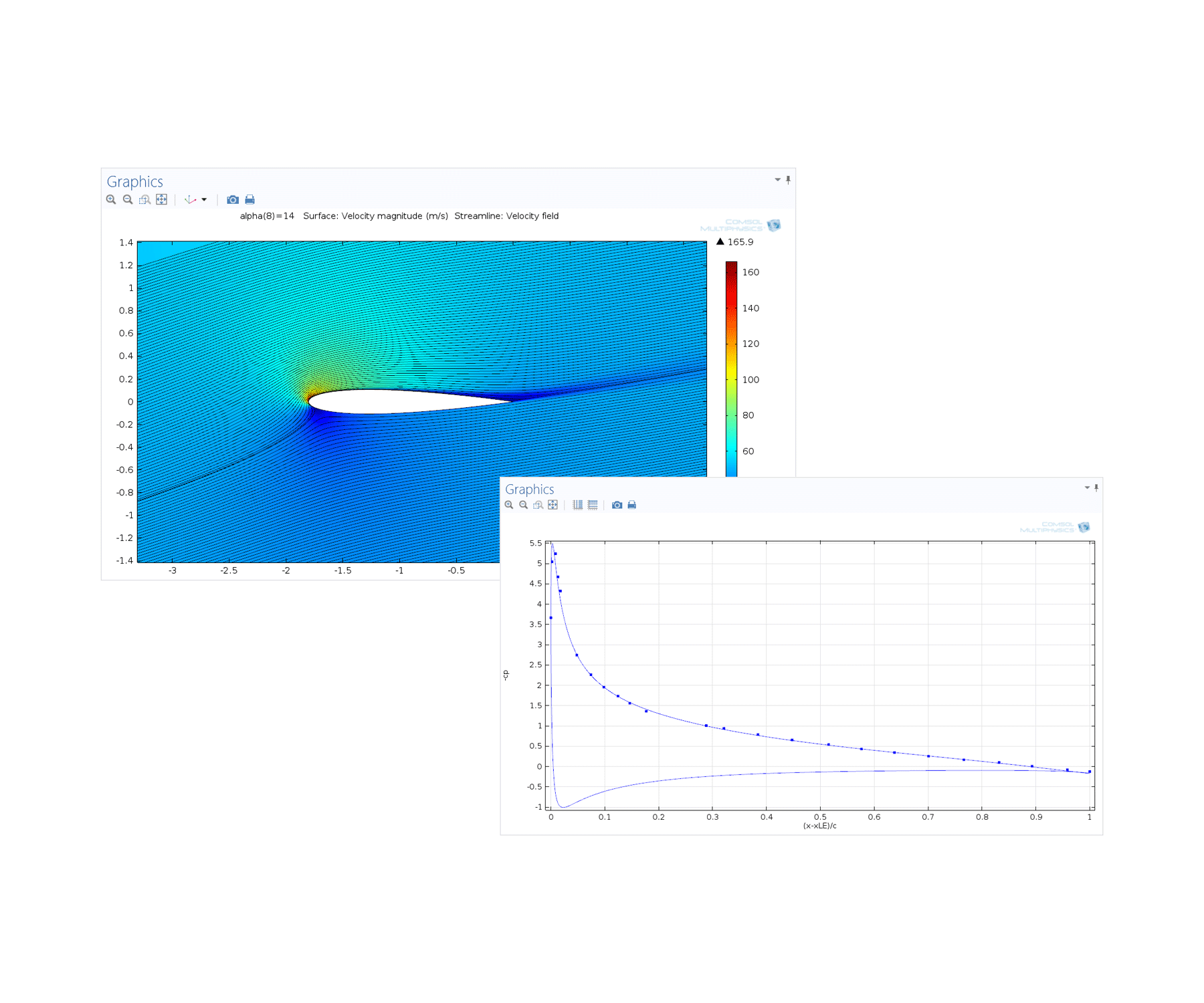 "Turbulent Flow: Benchmark study of the SST Turbulence Model on flow past an airfoil. The image shows the computational (line) and experimental (marks) results for the pressure coefficient along the airfoil where experimental data was only gathered on the low-pressure side [Ref: N. Gregory and C. L. O'Reilly, ""Low-Speed Aerodynamic Characteristics of NACA 0012 Aerofoil Section, including the Effects of Upper-Surface Roughness Simulating Hoar Frost,"" A.R.C., R. & M. No. 3726, 1970]."
