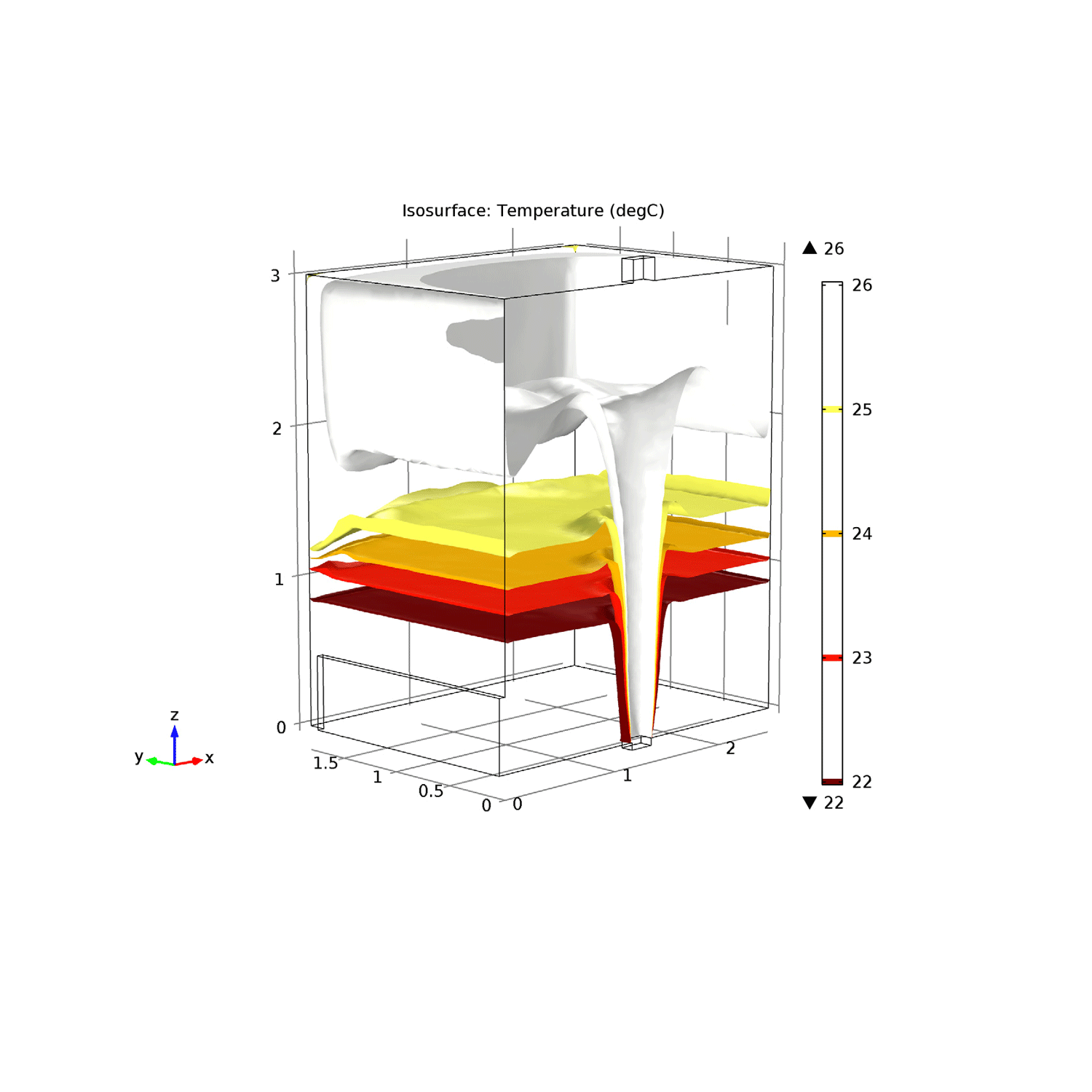 Non-isothermal Flow: Simulation of a displacement ventilation system where the isosurfaces for temperature are plotted. The model simulates nonisothermal flow and turbulence using the k-epsilon model.