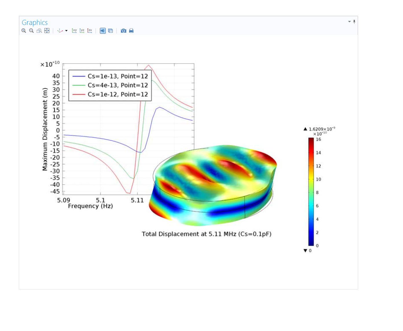 Mems Software For Microelectromechanical Systems Simulation Quartz Oscillator Circuits Http Circuitdiagramhqewnet Quarts Resonator The Mechanical Response Of A Thickness Shear Together With Graph Showing Effect Series Capacitance On