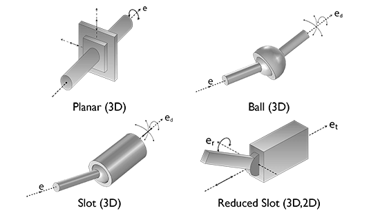 Orientation of movement for the planar, ball, slot, and reduced slot joints.