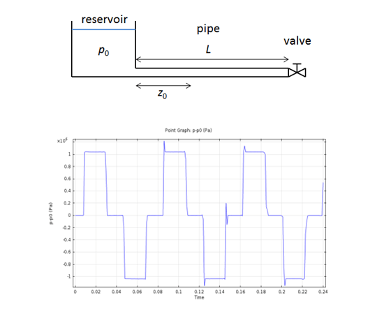 Pressure transients in a pipe after suddenly closing a valve that instigated the water hammer effect.