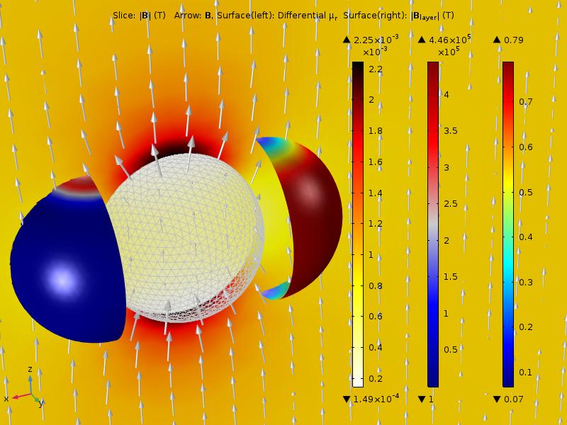 """""""磁屏蔽""""邊界條件可建模鎳鋼超導磁合金球的屏蔽能力。"""