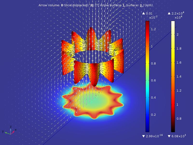 """使用應用於邊界的新""""線圈""""特徵建模的橫截面不均勻的波紋狀、薄直流多匝線圈。 此繪圖顯示線圈邊界上的表面電流密度和方向,以及水平中面(二維移動部分)中的磁通密度和垂直中面中的箭頭。"""