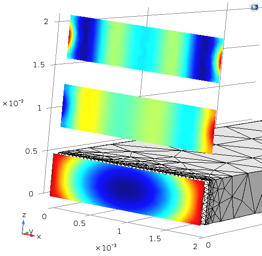An example of analysis of a 0.5-mm-by-2-mm waveguide. The plot shows the pressure for the first 3 modes at 100 Hz.