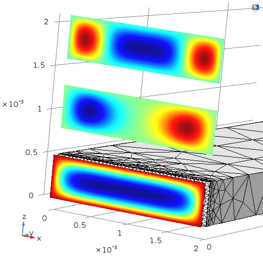 An example of analysis of a 0.5-mm-by-2-mm waveguide. The plot shows the out-of-plane acoustic velocity for the first 3 modes at 100 Hz.