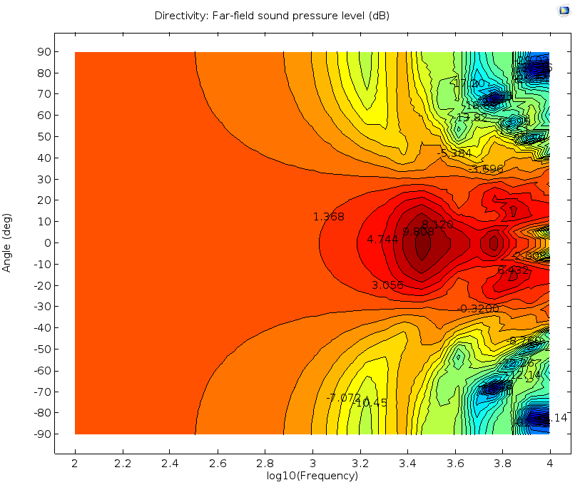 An example of a Directivity plot where the data is normalized with respect to 30 degrees, the frequency is on the x-axis, and labels have been added to the plot.