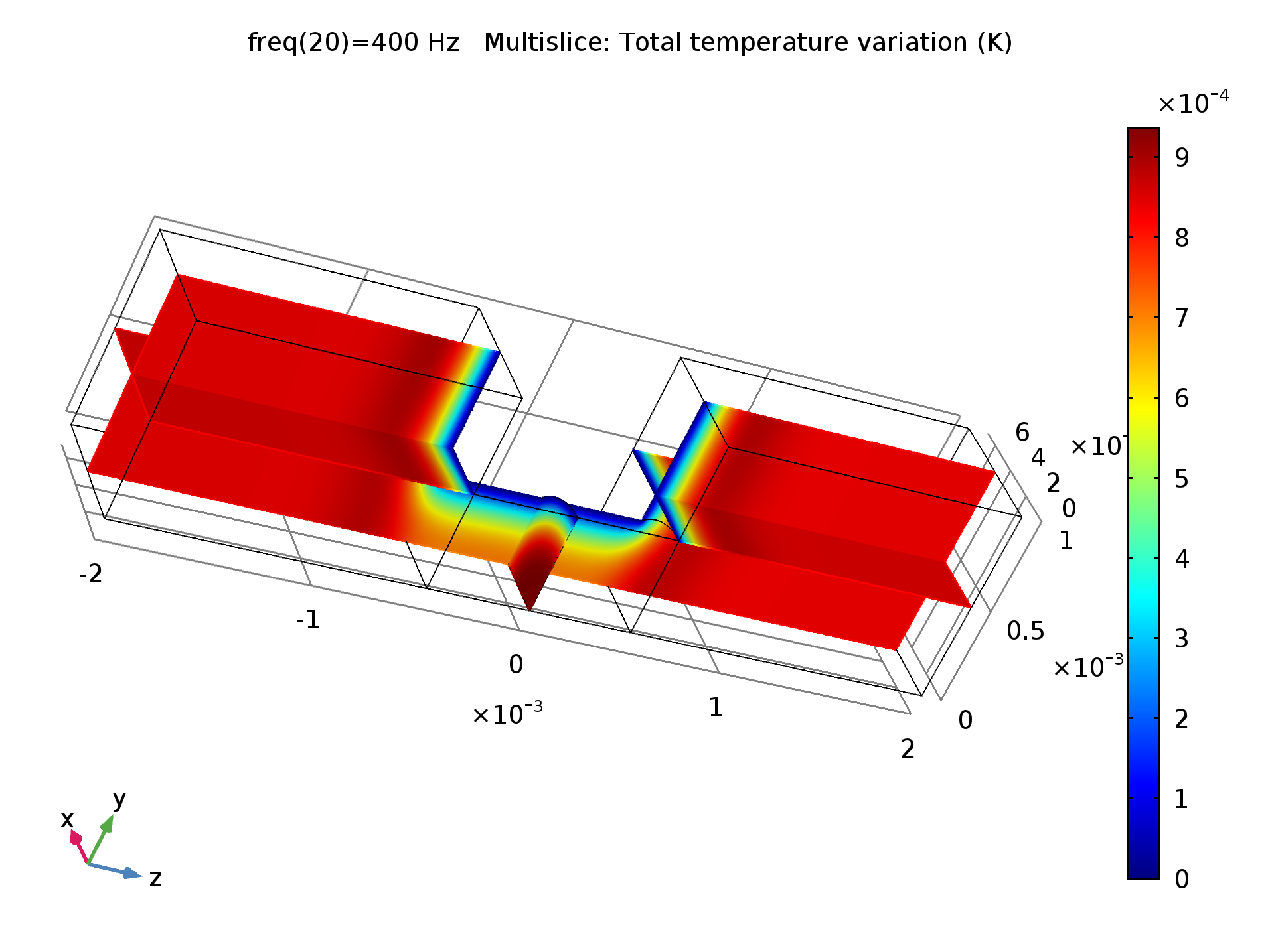 Acoustic temperature fluctuations inside the perforation. The thermal boundary layer is clearly visible.