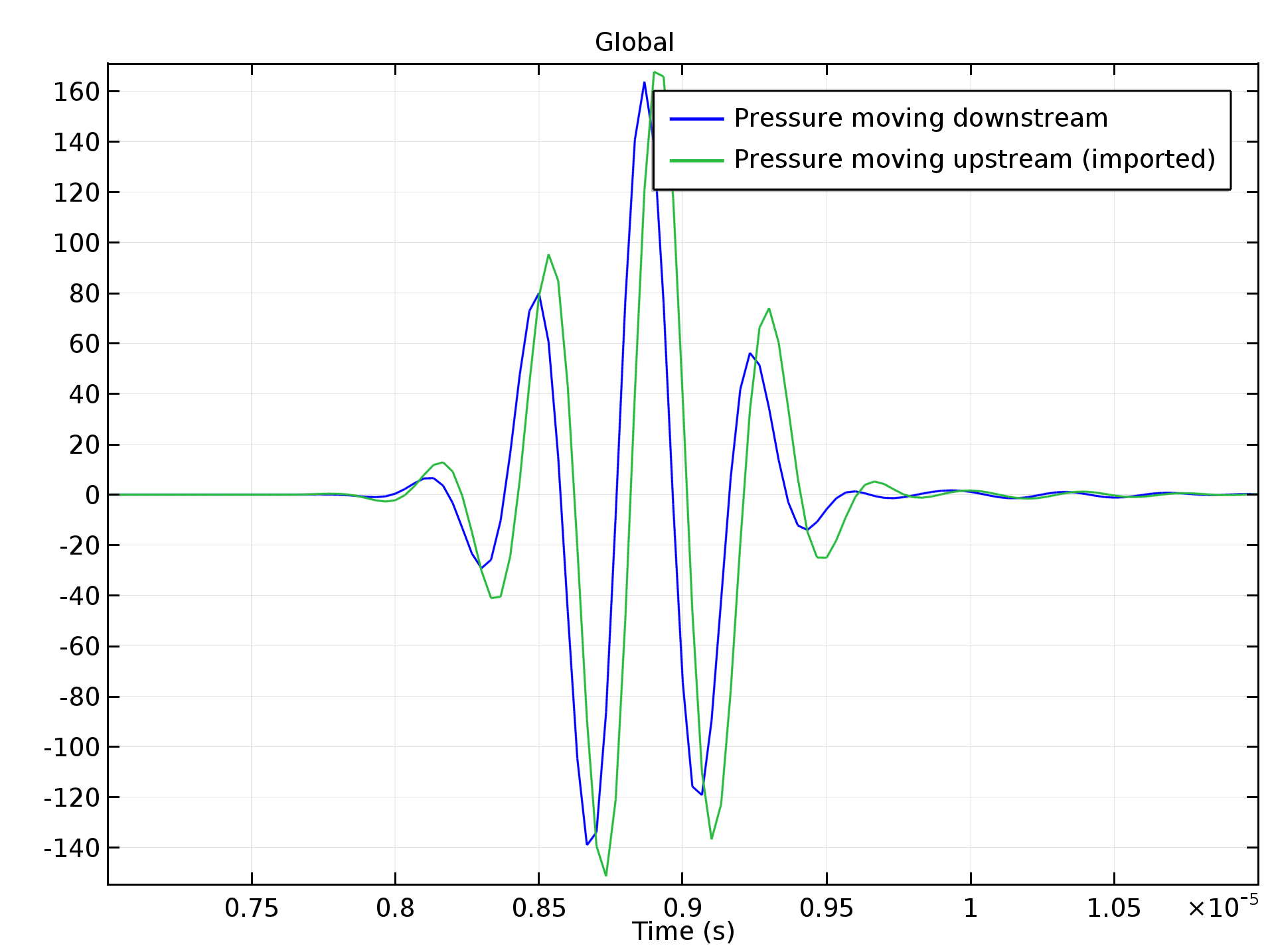 The average pressure at the receiver for a pulse moving downstream and a pulse moving upstream. The time difference is used to calculate the average flow speed in the main channel.