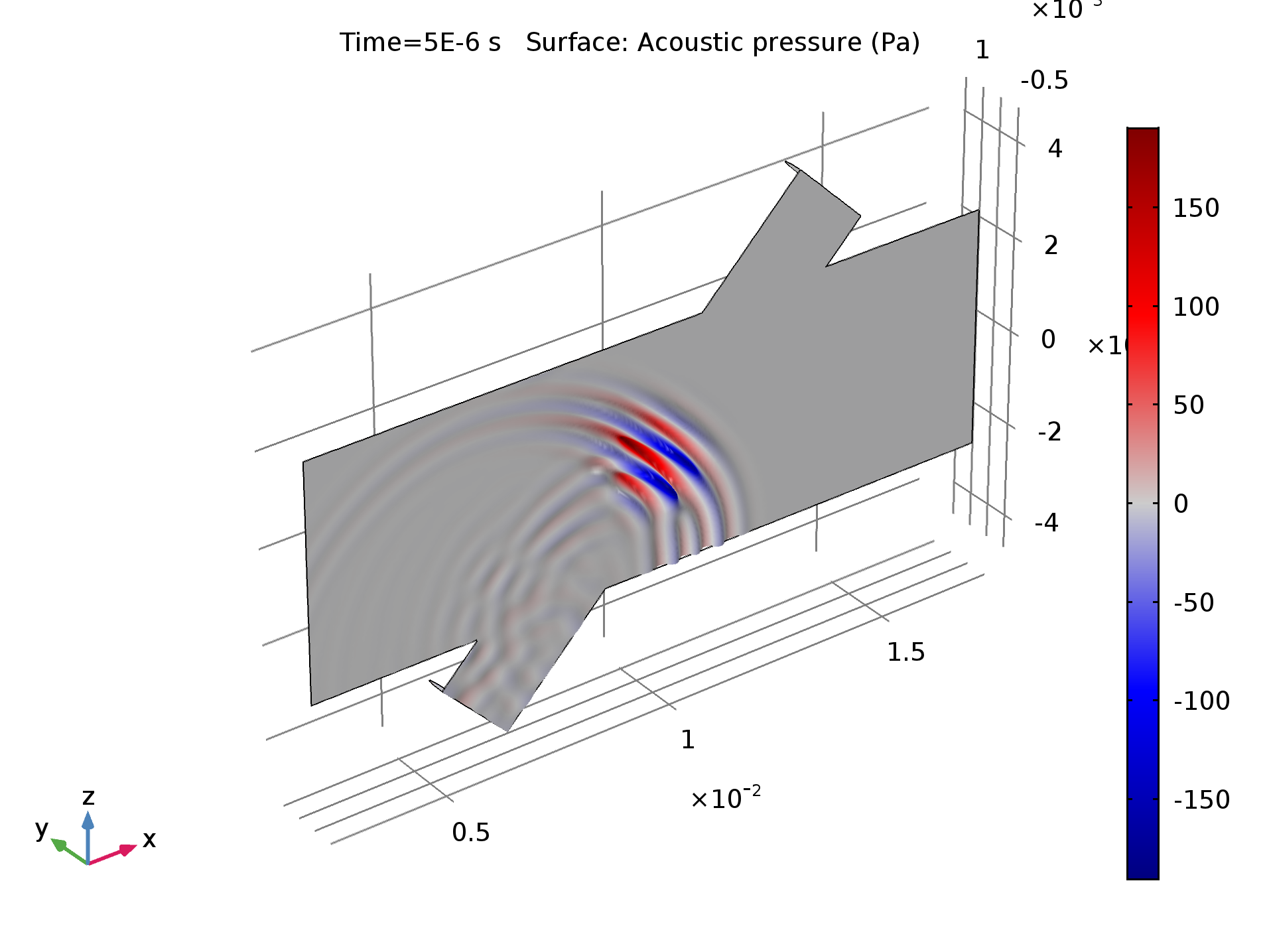 Pressure distribution of the transmitted signal, depicted in the symmetry plane of the flow meter, at time t = 5 ms.