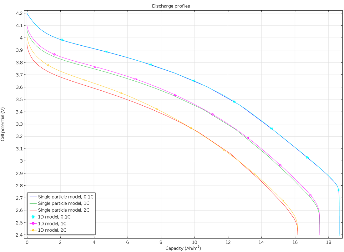 A comparison of discharge curves for a lithium-ion battery, using the single-particle model (no line markers) and a model that accounts for variations along the thickness of the electrode (with line markers). The single particle is in excellent agreement at low or moderate loads (0.1 C), but becomes less accurate at higher loads (2 C).