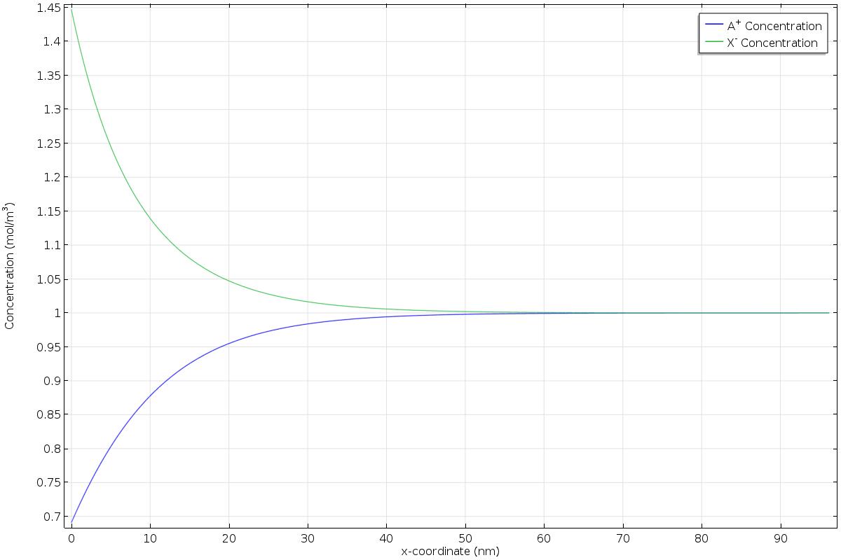 靠近電極表面x=0 附近的陽離子濃度(藍)和陰離子濃度(綠)。 表面附近的電荷總和不為零,構成了一個擴散電荷雙電層。