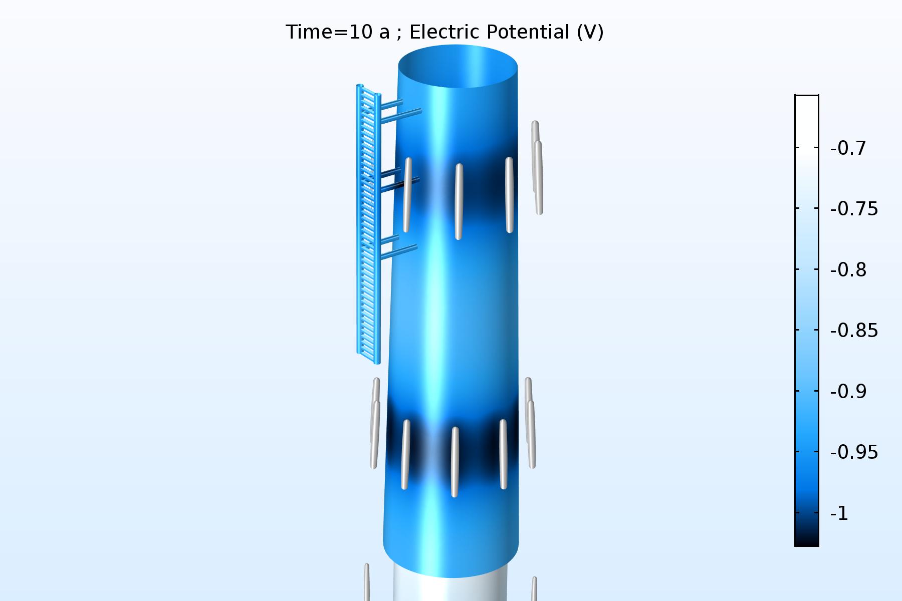 離岸風力發電機地基(單樁)上半部分的電極表面電勢。 隨著周圍犧牲陽極隨時間的溶解,其陰極防護能力下降。
