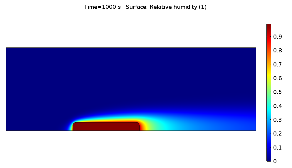 Relative humidity profile induced by a humid porous medium in a dry flow.
