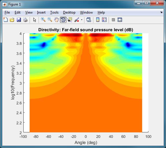 集總揚聲器驅動單元模型的方向性繪圖。