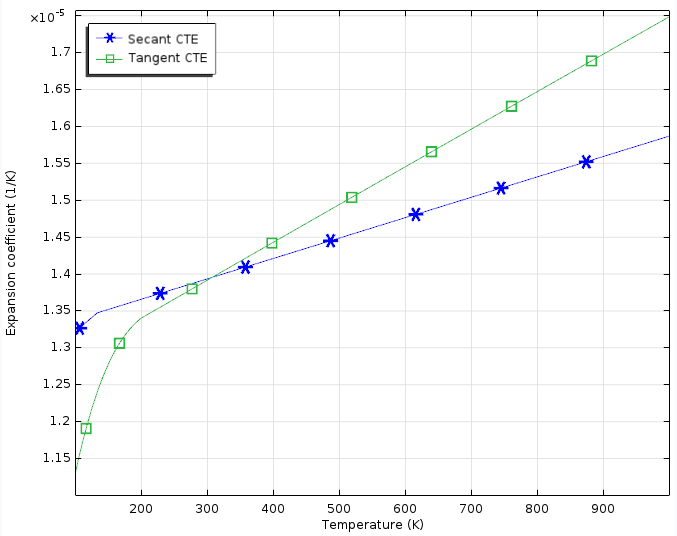 The Secant and Tangent coefficients of thermal expansion (CTEs) for gold, where room temperature is used as the strain-free reference temperature.