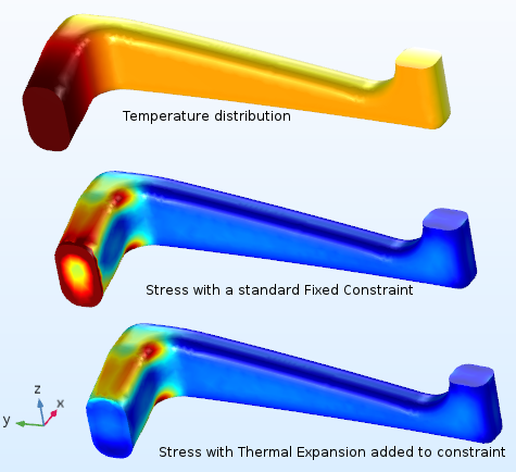 The effect of adding thermal expansion to a fixed constraint.