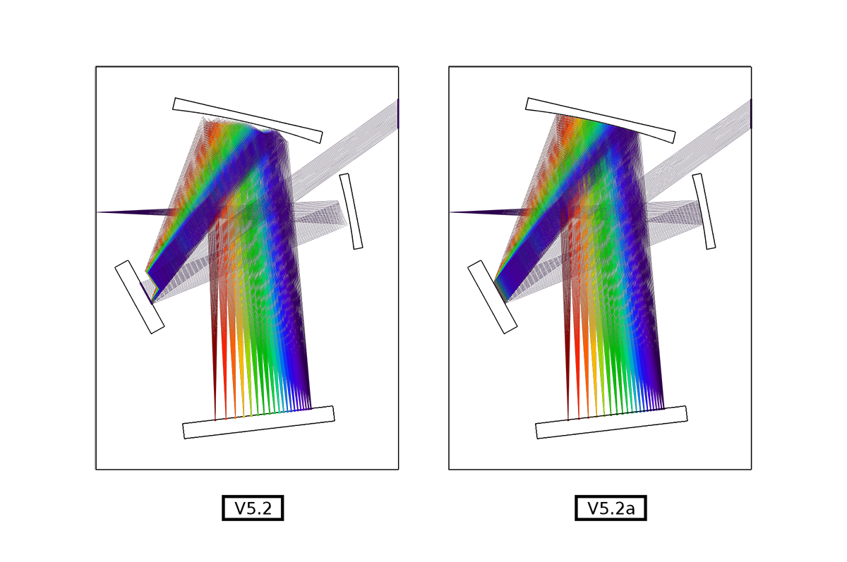 Comparison of the Ray Trajectories plot type in the Czerny-Turner Monochromator model with the same number of stored solution times in COMSOL Multiphysics® version 5.2 as compared to COMSOL Multiphysics® version 5.2a.