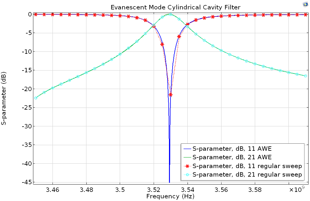 Comparison of an S-parameter analysis using the asymptotic waveform evaluation (AWE) and the regular FEM frequency sweep methods. The AWE method is about 50 times faster in this example.