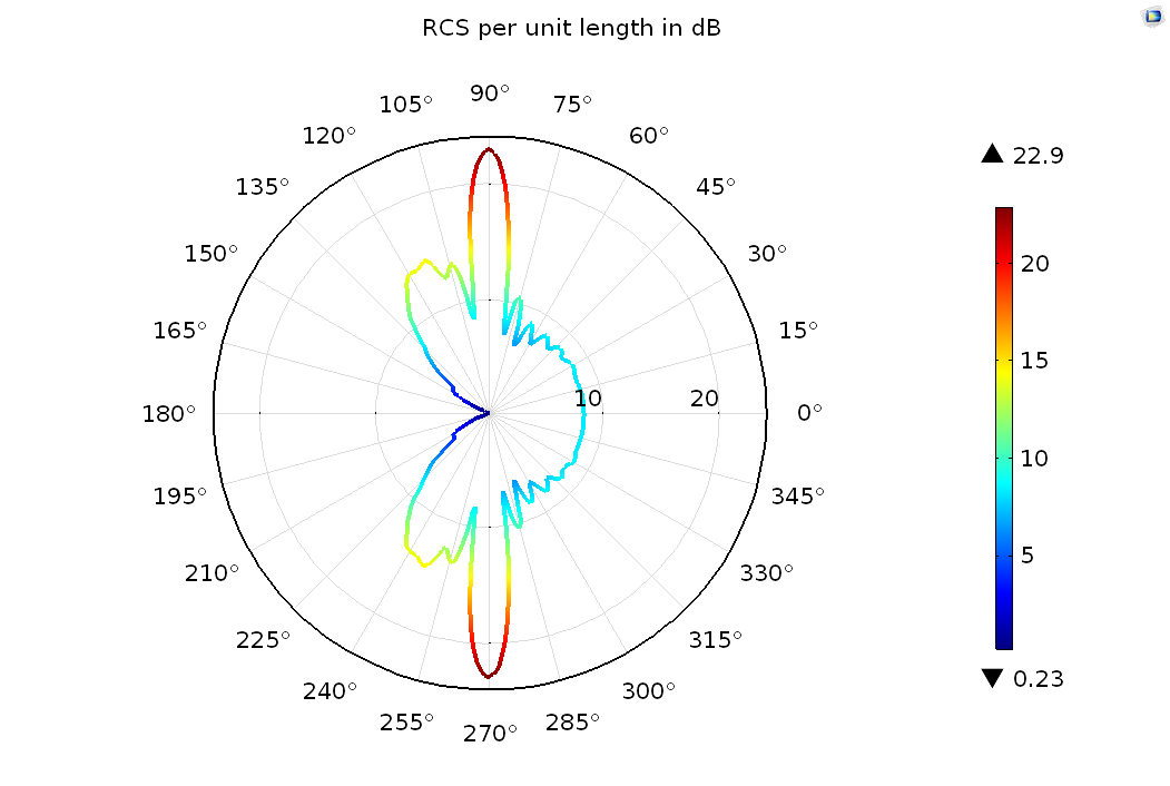 Monostatic radar cross section (RCS) per unit length visualized using a general extrusion operator and the bistatic RCS per unit length variable (bRCS2D).