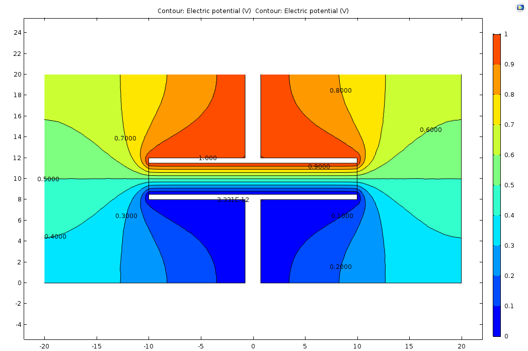 A filled contour plot from the Computing Capacitance tutorial model, with the filled legend to the right.