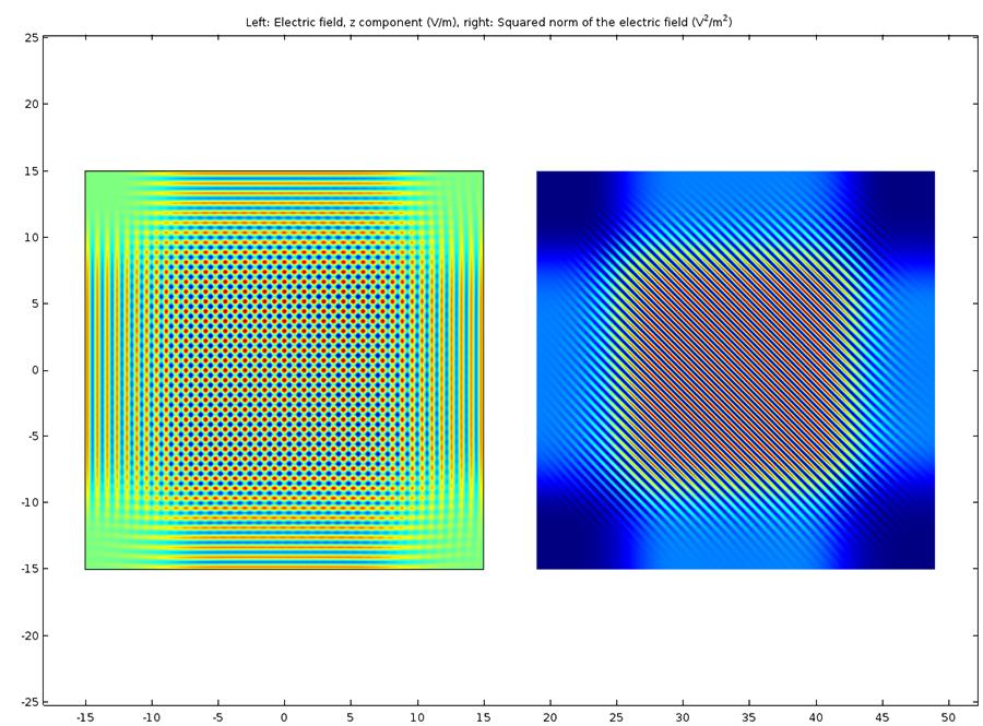記錄過程中的干涉圖繪圖。 參考光束從左側入射,對象光束從頂部入射。 左側繪圖表示兩個光束中的總電場,而右側繪圖表示兩個乾涉光束中的強度分佈。