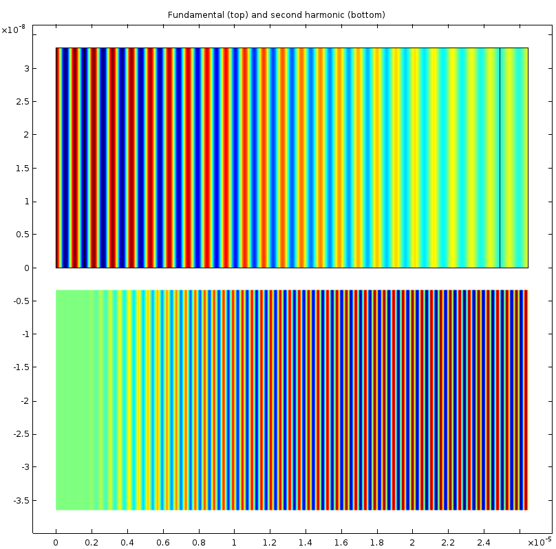 基波(上)和二次諧波(下)電場y 偏振的繪圖。 請注意,二次諧波的幅值隨傳播而增加,因為能量從基波傳向二次諧波。 從繪圖中還可以明顯看出二次諧波的波長是基波的一半。