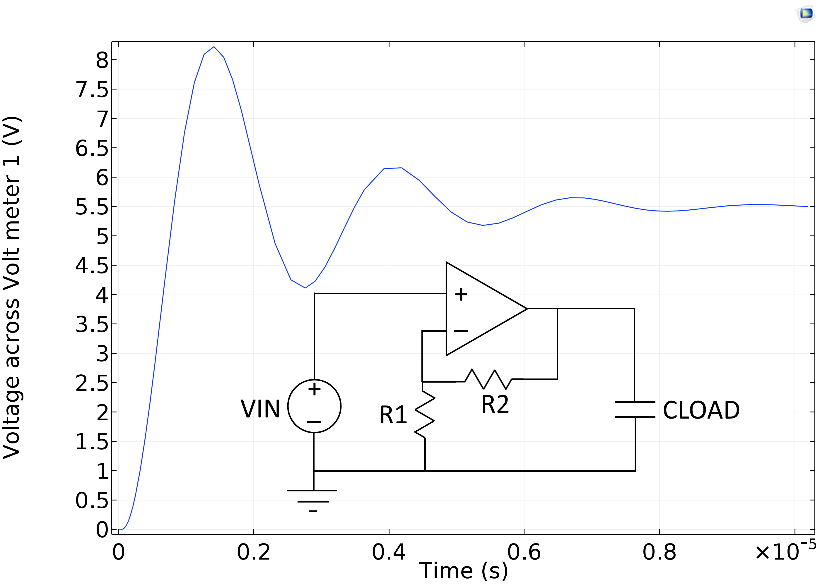 A plot from the Operational Amplifier with Capacitive Load tutorial model.