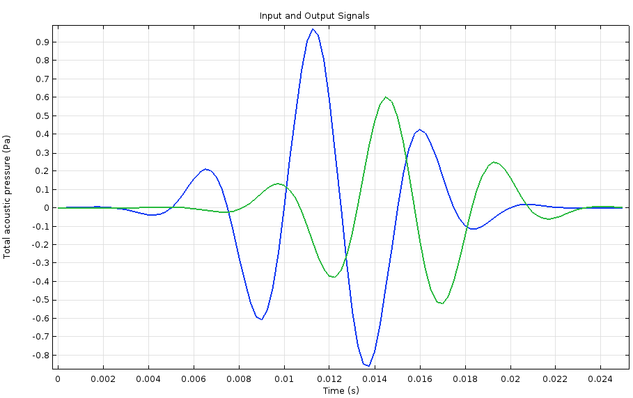 A COMSOL plot of the input and output signals.