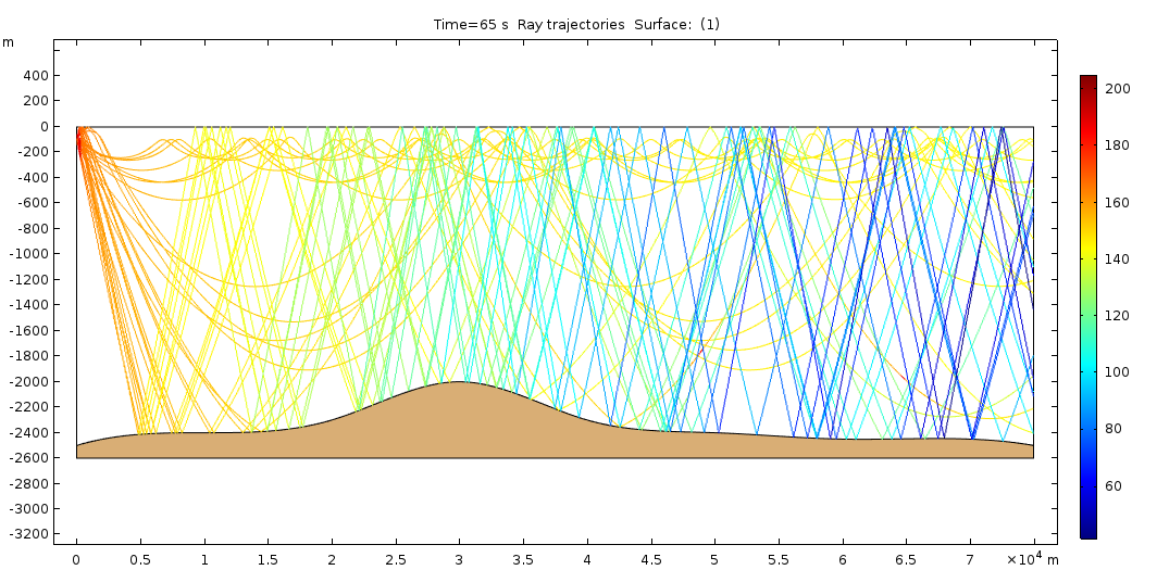 A surface plot of a ray acoustics model in COMSOL Multiphysics version 5.3.