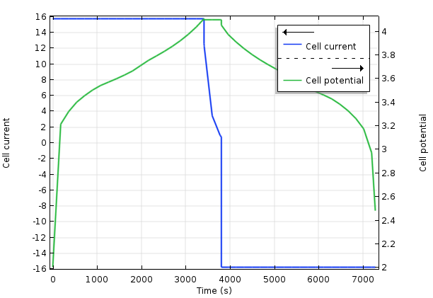 A plot from a Batteries & Fuel Cells Module tutorial.