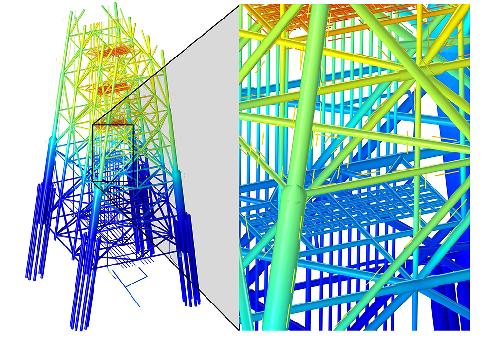 An oil rig modeled using BEM in COMSOL Multiphysics version 5.3, with an overlay that shows a zoomed-in view of the sacrificial anodes.