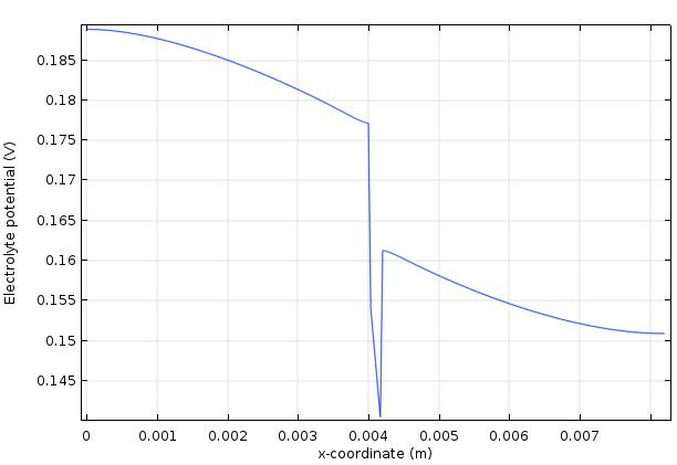 釩氧化還原流電池的電解質電位圖。