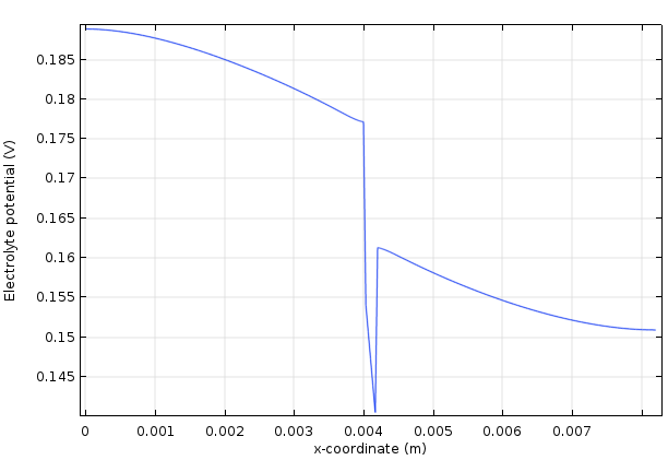 An electrolyte potential plot for a vananadium redox flow battery.