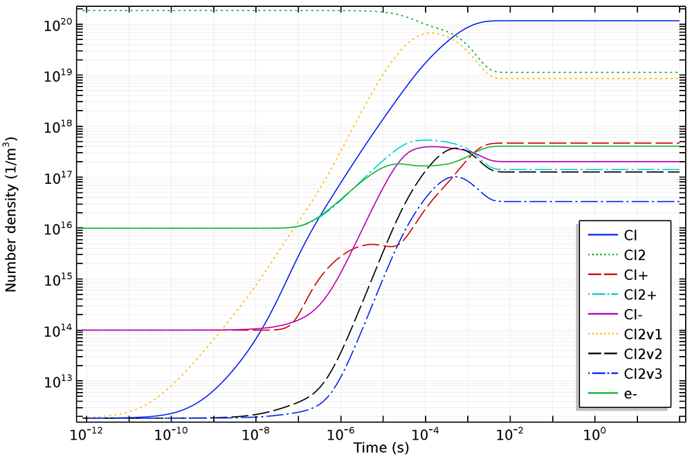 A plot from the Chlorine Discharge tutorial model, new with COMSOL Multiphysics version 5.3.